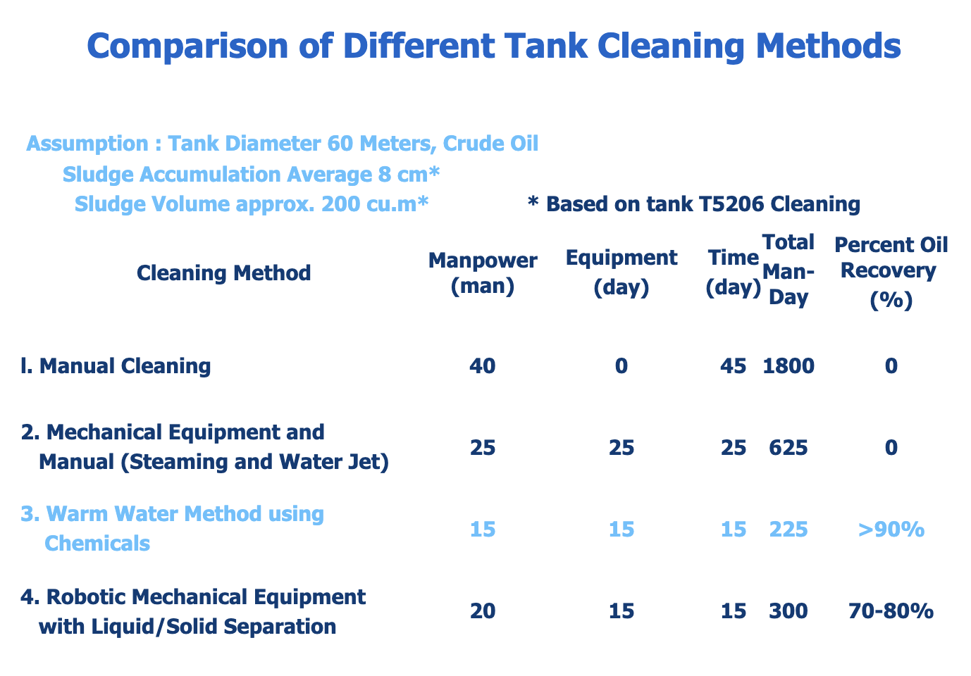 Tank Cleaning Methods Comparison